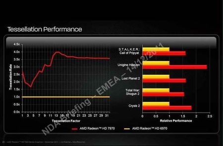AMD Claims 1.5X Tesselation Performance