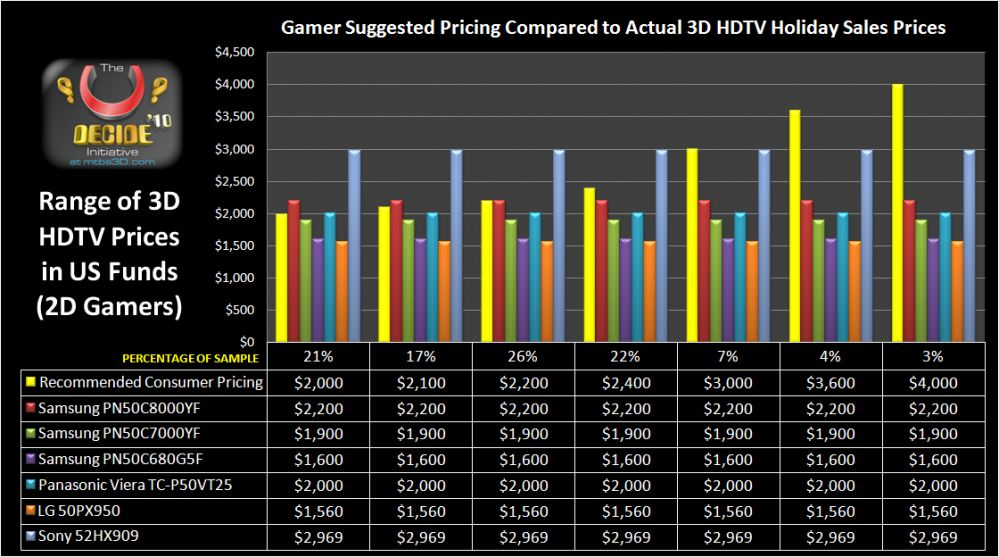 Requested Pricing by Gamers Compared to Actual 3D HDTV Holiday Sales Pricing