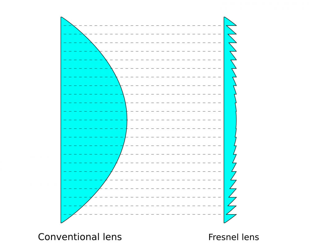 Fresnel to Conventional Lens Comparison