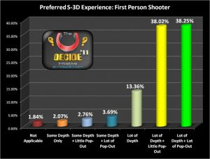 Preferred FPS Gaming Experience in Stereoscopic 3D
