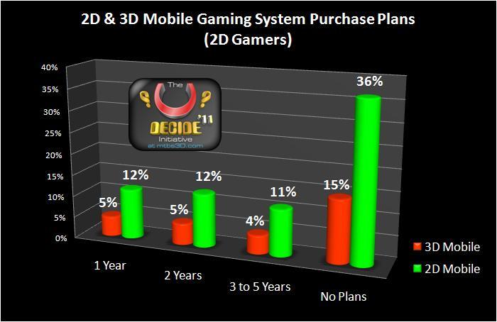 U-Decide 2011 2D Gamers