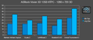 ASRock Vision 3D Game Performance (in 3D)
