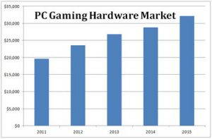 PC Gaming Hardware Market grows to $32 billion by 2015