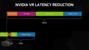 Nvidia Introduces Latency Reducing Technology For VR!