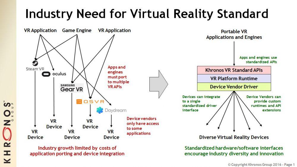 Khronos Group Open VR Standard API Map