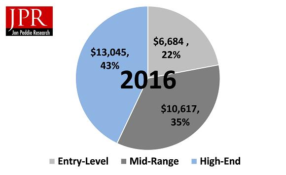 PC Gaming Hardware Market
