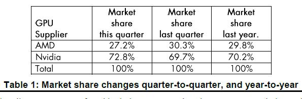 Discrete GPU Market Share According to Jon Peddie Research