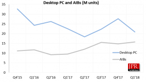 AIB vs PC Sales Graph